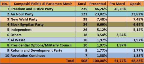 Komposisi Politik Mesir